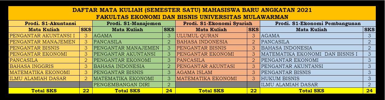 Daftar Matakuliah Semester I (satu) Angkatan 2021 (MABA) Fakultas Ekonomi dan Bisnis Unmul